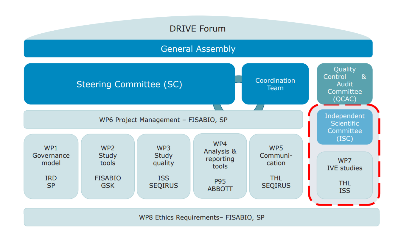 Figure 2. DRIVE is governed by a Steering Committee and ultimately, a General Assembly. Work Package 7, responsible for the studies, operates independently from vaccine manufacturers. The other Work Packages, co-led by public and private partners, perform supporting tasks such as quality assurance, communications and mapping where the different brands are used.