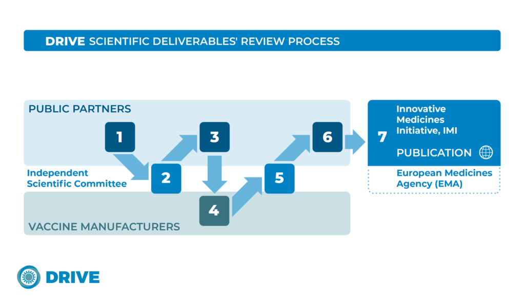 Newest Scientific Review Of Vaccine >> Scientific Review Process Drive